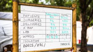 tavla över utförda ingrepp på fältsjukhus i Bangladesh