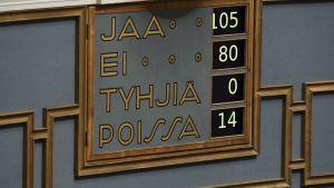 Tavla som visar omröstningsresultat i riksdagen