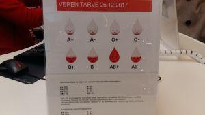 Brist på vissa typers blod under jul och nyår. Blodtjänst listar A,O och B-typerna.