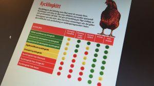Svenska WWF:s köttguiden 2016 ger underkänt för andibiotikan i thailändsk kyckling.