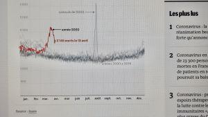 Statistik över antal personer som avlidit under coronakrisen (rött) och hettan 2003 (grått). Källa: Nationella institutet för statistik och ekonomiska studier Insee publicerad i Le Monde