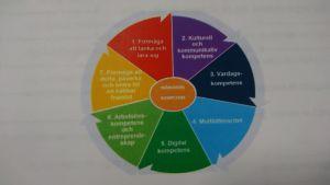 De sju mångsidiga kompetenserna eleverna skall lära sig.