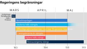 En grafisk tidslinje för hur länge coronabegränsningarna gäller i Finland.