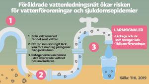 Föråldrade vattenledningsnät ökar risken för vattenföroreningar och sjukdomsepidemier