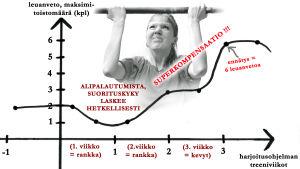 Leuanvetohaaste, juttu 6, superkompensaatio