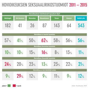 Hovioikeuksien käsittelemät raiskaustapaukset 2011-2015