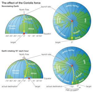 Corioliseffekten förklarad.
