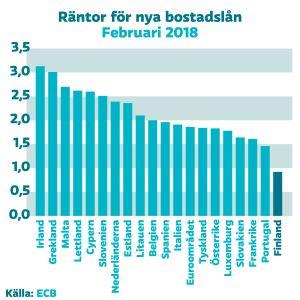 Staplar över räntenivån i olika europeiska länder.