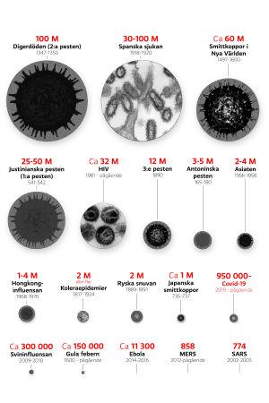 Grafik som visar de dödligaste pandemierna genom historien i relation till varandra.