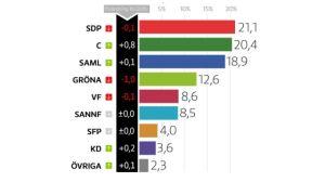 grafik över partimätning för november 2016