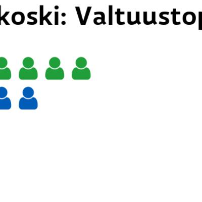 Savukoski: Valtuustopaikat Keskusta: 6 paikkaa Kokoomus: 4 paikkaa Perussuomalaiset: 2 paikkaa Vasemmistoliitto: 1 paikkaa