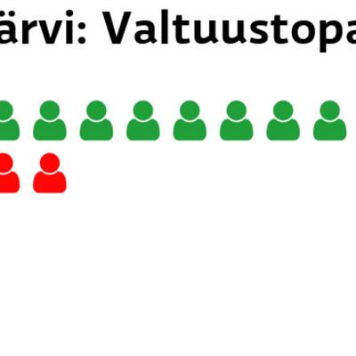 Jämijärvi: Valtuustopaikat Keskusta: 10 paikkaa SDP: 4 paikkaa Perussuomalaiset: 2 paikkaa Kristillisdemokraatit: 1 paikkaa