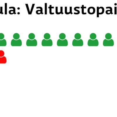 Kinnula: Valtuustopaikat Keskusta: 10 paikkaa SDP: 3 paikkaa Perussuomalaiset: 1 paikkaa Kokoomus: 1 paikkaa
