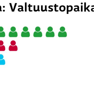 Vaala: Valtuustopaikat Keskusta: 8 paikkaa Vasemmistoliitto: 4 paikkaa Perussuomalaiset: 3 paikkaa Kokoomus: 2 paikkaa