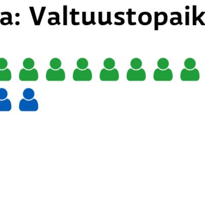 Ranua: Valtuustopaikat Keskusta: 10 paikkaa Kokoomus: 4 paikkaa Perussuomalaiset: 2 paikkaa SDP: 1 paikkaa