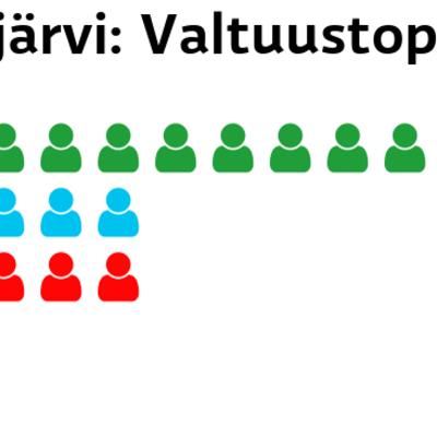 Polvijärvi: Valtuustopaikat Keskusta: 10 paikkaa Perussuomalaiset: 5 paikkaa SDP: 5 paikkaa Kokoomus: 1 paikkaa