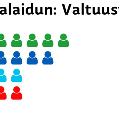 Punkalaidun: Valtuustopaikat Keskusta: 7 paikkaa Kokoomus: 6 paikkaa Perussuomalaiset: 4 paikkaa SDP: 4 paikkaa
