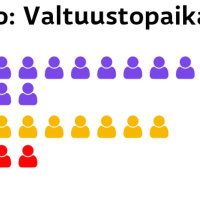Luoto: Valtuustopaikat Kristillisdemokraatit: 14 paikkaa RKP: 9 paikkaa SDP: 4 paikkaa