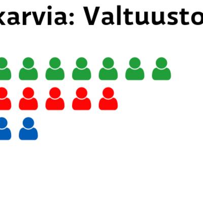 Merikarvia: Valtuustopaikat Keskusta: 9 paikkaa SDP: 7 paikkaa Kokoomus: 4 paikkaa Perussuomalaiset: 1 paikkaa