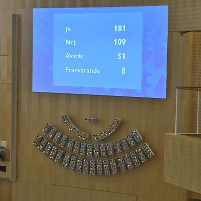 Omröstningsresultatet i omröstningen om misstroende mot Stefan Löfven och hans regering.