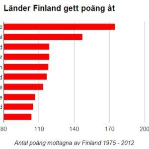 Länder Finland gett poäng åt i Eurovisionen 1975 - 2012