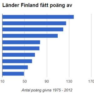 Länder Finland fått poäng av i Eurovisionen 1975 - 2012