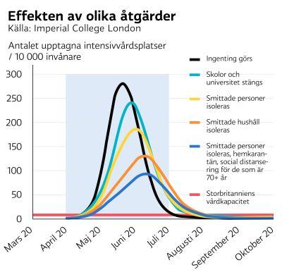Social Distansering Kan Bli Nagot Vi Far Leva Med En Langre Tid Coronaviruset Riskerar Att Komma Tillbaka Gang Pa Gang Vetenskap Svenska Yle Fi