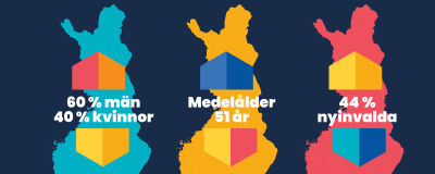 Grafik som visar andelen kvinnor och män, medelåldern och andelen nyinvalda i kommunfullmäktige efter valet 2021