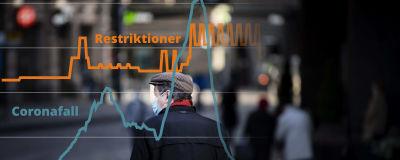 """Bildmontage av två grafer ovanför en person med ansiktsmask som går på en gata, med två texter som säger """"Restriktioner"""" och """"Coronafall""""."""