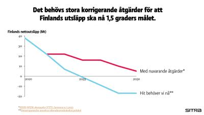 En graf som visar hur mycket utsläpp Finland måste ha för att nå målen.
