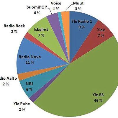 Radion päivittäinen kuuntelu Etelä-Karjalassa vuonna 2012.