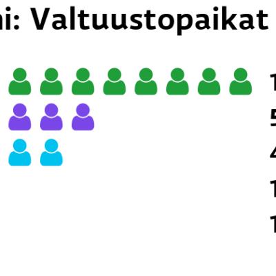 Soini: Valtuustopaikat Keskusta: 10 paikkaa Kristillisdemokraatit: 5 paikkaa Perussuomalaiset: 4 paikkaa Kokoomus: 1 paikkaa SDP: 1 paikkaa