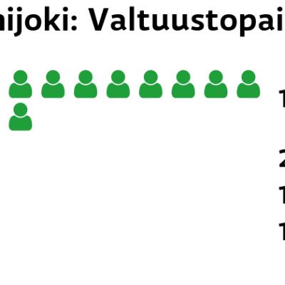Lumijoki: Valtuustopaikat Keskusta: 13 paikkaa Vasemmistoliitto: 2 paikkaa Kokoomus: 1 paikkaa Perussuomalaiset: 1 paikkaa