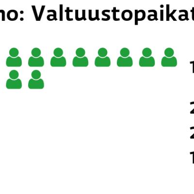 Perho: Valtuustopaikat Keskusta: 14 paikkaa Perussuomalaiset: 2 paikkaa SDP: 2 paikkaa Kokoomus: 1 paikkaa