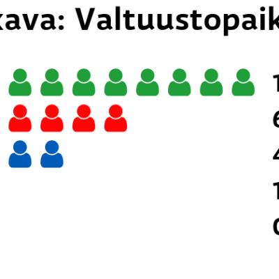 Sulkava: Valtuustopaikat Keskusta: 10 paikkaa SDP: 6 paikkaa Kokoomus: 4 paikkaa Perussuomalaiset: 1 paikkaa Kristillisdemokraatit: 0 paikkaa