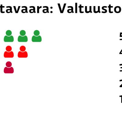 Rautavaara: Valtuustopaikat Keskusta: 5 paikkaa SDP: 4 paikkaa Vasemmistoliitto: 3 paikkaa Kristillisdemokraatit: 2 paikkaa Perussuomalaiset: 1 paikkaa