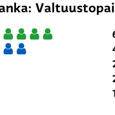 Luhanka: Valtuustopaikat Keskusta: 6 paikkaa Kokoomus: 4 paikkaa Perussuomalaiset: 2 paikkaa SDP: 2 paikkaa Kristillisdemokraatit: 1 paikkaa