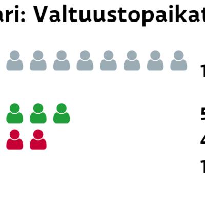 Kolari: Valtuustopaikat Muut ryhmät: 11 paikkaa Keskusta: 5 paikkaa Vasemmistoliitto: 4 paikkaa SDP: 1 paikkaa