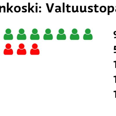 Enonkoski: Valtuustopaikat Keskusta: 9 paikkaa SDP: 5 paikkaa Perussuomalaiset: 1 paikkaa Kristillisdemokraatit: 1 paikkaa Vasemmistoliitto: 1 paikkaa