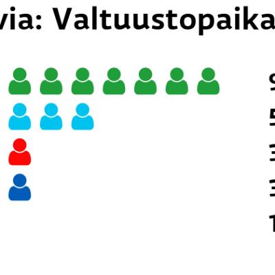 Karvia: Valtuustopaikat Keskusta: 9 paikkaa Perussuomalaiset: 5 paikkaa SDP: 3 paikkaa Kokoomus: 3 paikkaa Vasemmistoliitto: 1 paikkaa