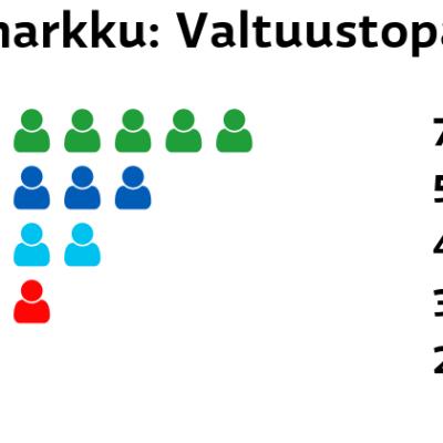 Pomarkku: Valtuustopaikat Keskusta: 7 paikkaa Kokoomus: 5 paikkaa Perussuomalaiset: 4 paikkaa SDP: 3 paikkaa Vasemmistoliitto: 2 paikkaa