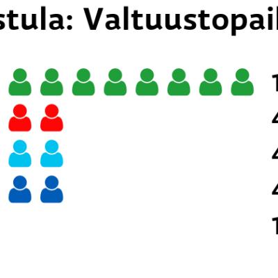 Karstula: Valtuustopaikat Keskusta: 10 paikkaa SDP: 4 paikkaa Perussuomalaiset: 4 paikkaa Kokoomus: 4 paikkaa Kristillisdemokraatit: 1 paikkaa