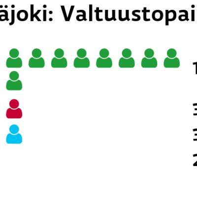 Pyhäjoki: Valtuustopaikat Keskusta: 13 paikkaa Vasemmistoliitto: 3 paikkaa Perussuomalaiset: 3 paikkaa Kokoomus: 2 paikkaa
