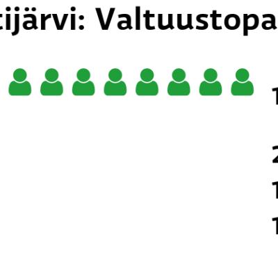 Lestijärvi: Valtuustopaikat Keskusta: 11 paikkaa Vasemmistoliitto: 2 paikkaa SDP: 1 paikkaa Perussuomalaiset: 1 paikkaa