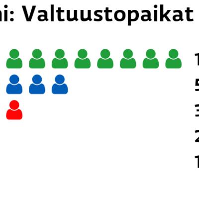 Lemi: Valtuustopaikat Keskusta: 10 paikkaa Kokoomus: 5 paikkaa SDP: 3 paikkaa Perussuomalaiset: 2 paikkaa Muut ryhmät: 1 paikkaa