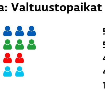 Aura: Valtuustopaikat Kokoomus: 5 paikkaa Keskusta: 5 paikkaa SDP: 4 paikkaa Perussuomalaiset: 4 paikkaa Vasemmistoliitto: 1 paikkaa