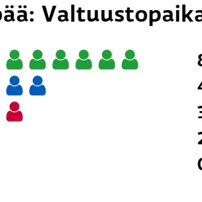 Oripää: Valtuustopaikat Keskusta: 8 paikkaa Kokoomus: 4 paikkaa Vasemmistoliitto: 3 paikkaa Perussuomalaiset: 2 paikkaa SDP: 0 paikkaa