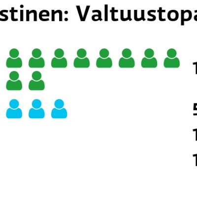 Kaustinen: Valtuustopaikat Keskusta: 14 paikkaa Perussuomalaiset: 5 paikkaa SDP: 1 paikkaa Vihreät: 1 paikkaa