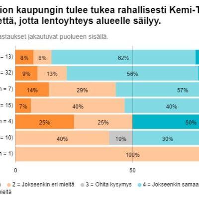 Grafiikka Tornion kuntavaaliehdokkaiden Ylen vaalikonevastauksista lentoliikennettä koskevaan kysymykseen.