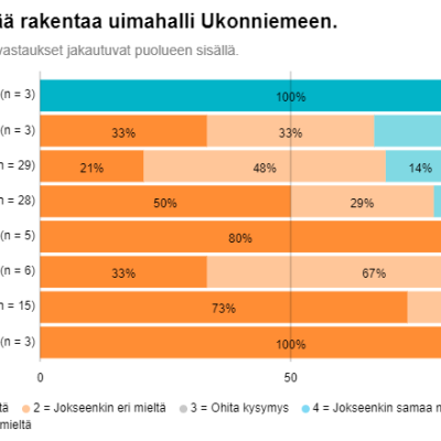 Imatralla kuntavaaliehdokkaista suurin osa jättäisi uimahallin rakentamatta Ukonniemeen.